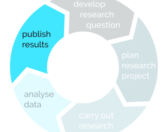 """Research Life Cycle """"Publish Results"""""""