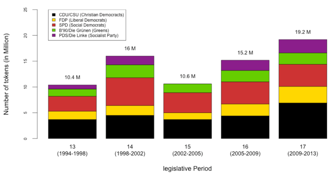 Text production in the German parliament over time by political party.
