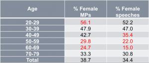 Representation and text production of female members of the Danish parliament.